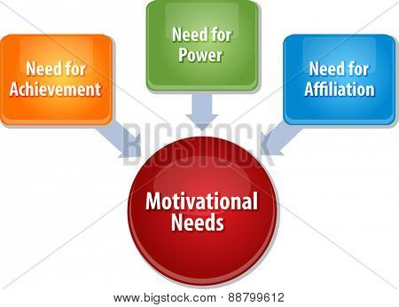 business strategy concept infographic diagram illustration of motivational needs vector
