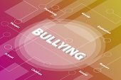 Bullying Bully Words Isometric 3d Word Text Concept With Some Related Text And Dot Connected - Vecto poster