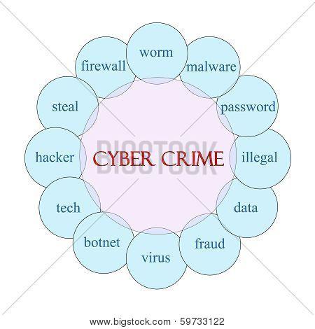 Cyber Crime Circular Word Concept