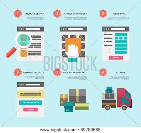 Internet Shopping Process Of Purchasing And Delivery