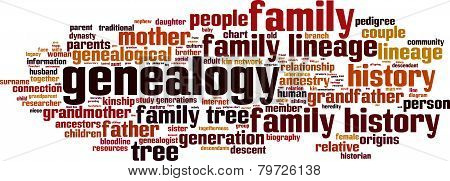 Genealogy Word Cloud