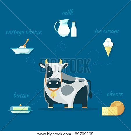 Cow and milk products icons