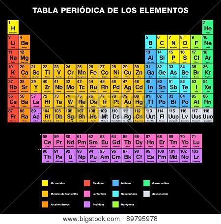 Periodic Table of the Elements SPANISH Labeling