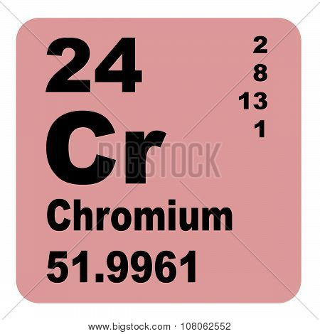Chromium Periodic Table of Elements