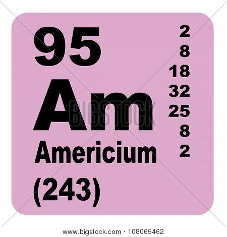 Americium Periodic Table of Elements