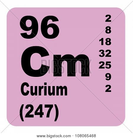 Curium Periodic Table of Elements