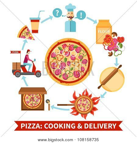 Pizzeria cooking and delivery flowchart banner