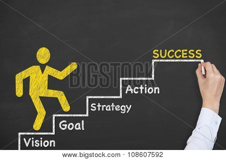Success Steps Concepts Drawing on Blackboard