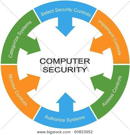 Computer Security Word Circle Concept