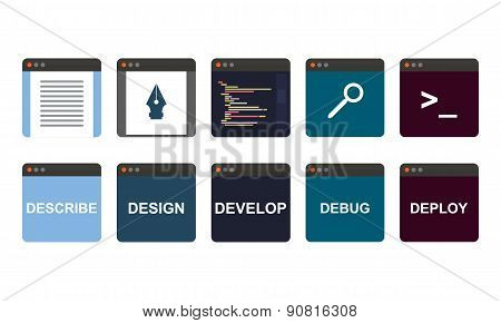 web development process, descripe, design, develop, debug, deploy