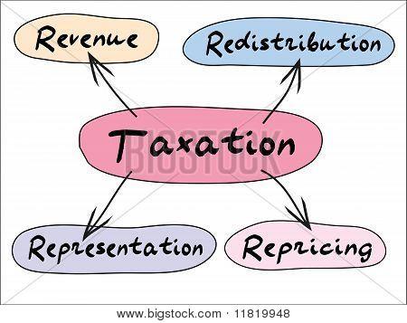 Gráfico de impuestos