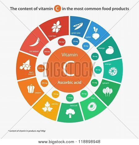 Content of vitamin C in the most common food products.