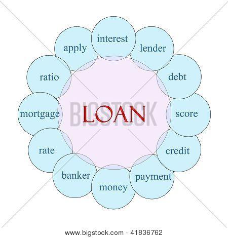 Conceito de palavra Circular de empréstimo