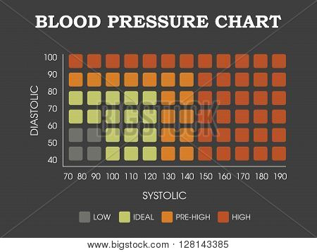 Blood pressure chart - Diastolic, systolic measurement infographic