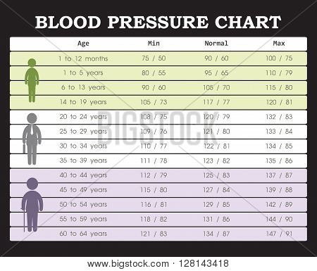 Blood pressure chart from young people to old people