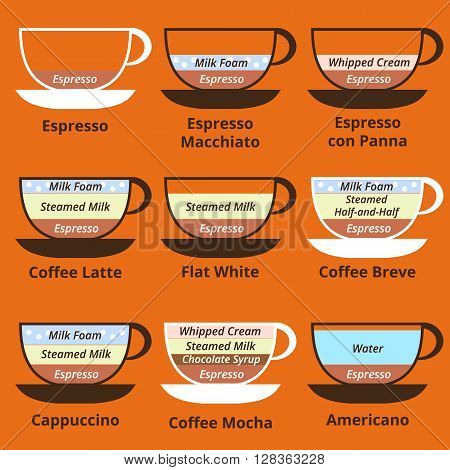 Set of 9 kinds of coffee: espresso late cappuccino mocha americano breve