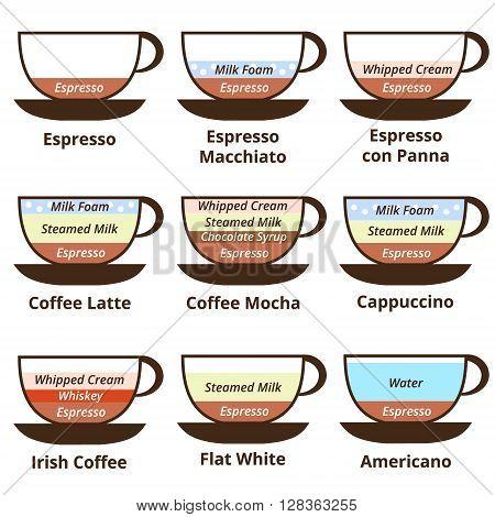 Set of 9 kinds of coffee: espresso late cappuccino mocha Irish coffee americano breve