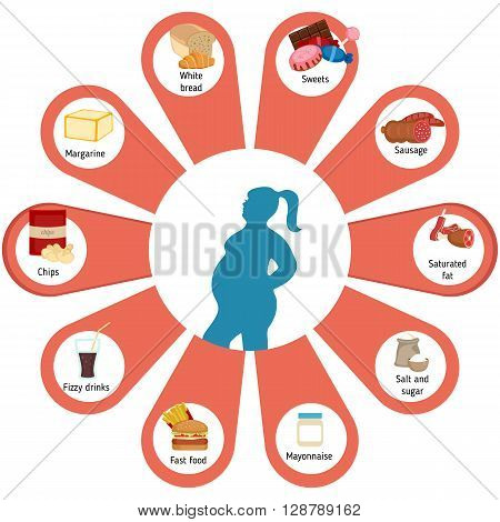 Infographic presentation foods that contribute to obesity. Infographic with food icons.