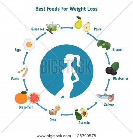 Infographic presentation best foods for weight loss. Infographic with food icons. Health food.