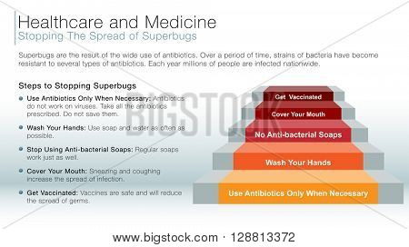 An image of a healthcare and medicine stopping the spread of superbugs information slide.