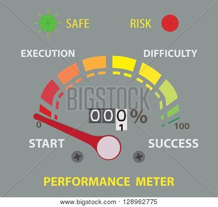 success performance conceptual meter. Zero percent. Flat Lay for design