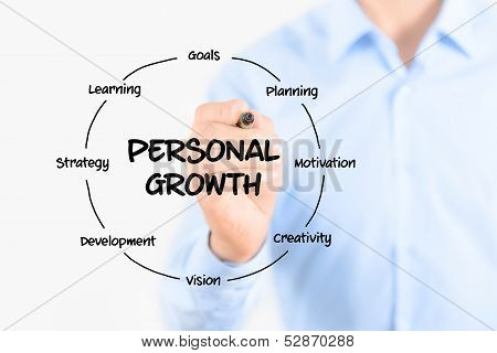 Personal Growth Diagram Structure
