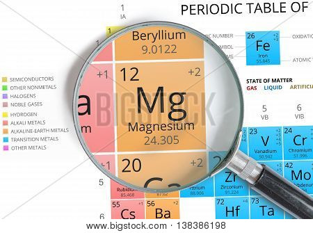 Magnesium Symbol - Mg. Element Of The Periodic Table Zoomed With