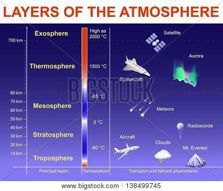 Layers of the Atmosphere: Exosphere; Thermosphere; Mesosphere; Stratosphere and Troposphere. Vertical Structure of the Earth's atmosphere. Layers drawn to scale objects within the layers are not to scale