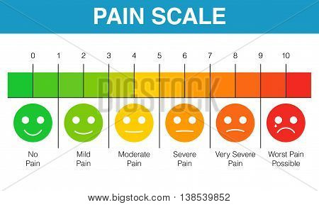 Pain scale 0 to 10 is a useful method of assessing. Vector illustration medical chart design