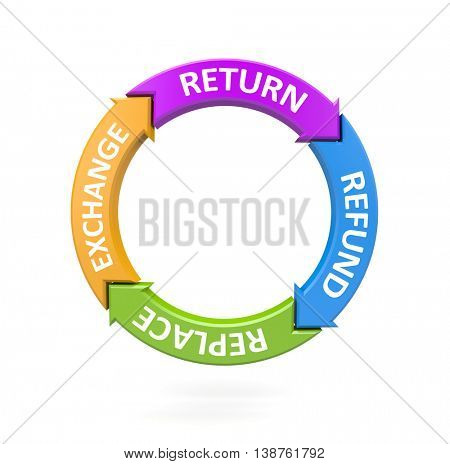 Return replace, refund and exchange. Business metaphor. 3d illustration