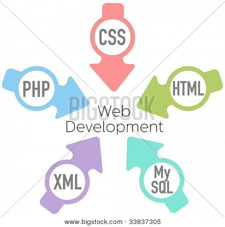 Website Development PHP HTML XML CSS MySQL Arrows