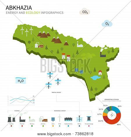 Energy industry and ecology of Abkhazia