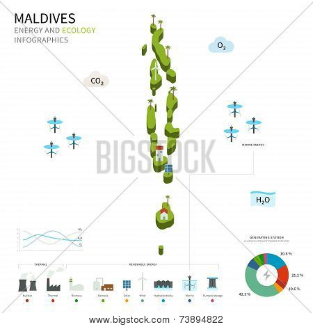 Energy industry and ecology of Maldives