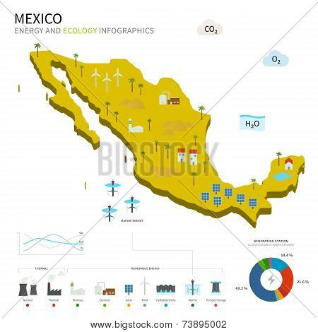 Energy industry and ecology of Mexico