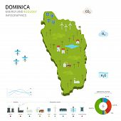 Постер, плакат: Energy industry and ecology of Dominica
