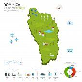 Постер, плакат: Energy industry and ecology of Dominica
