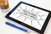 pic of self assessment  - Personal Coaching  - JPG