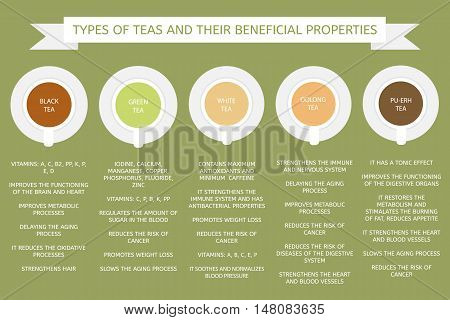 Types of tea: green, white, pu-erh, oolong. Beneficial properties of different types of teas.
