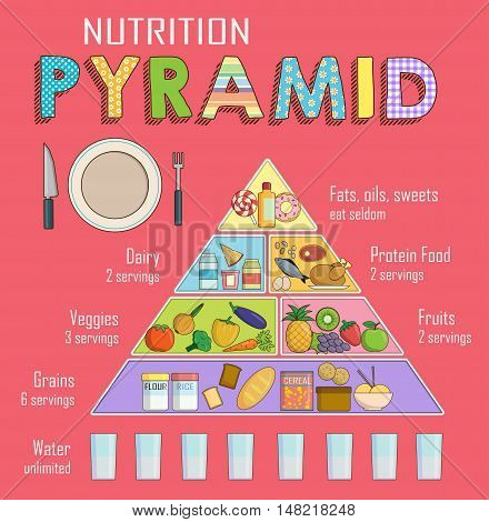 Infographic chart, illustration of a healthy balanced nutrition food pyramid for people. Shows healthy food balance for successful growth, education and work.