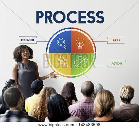 Process Strategy Brainstorm Action Concept