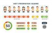 Net Promoter Score Formula With Promoters, Passives And Detractors Charts. Vector Nps Infographic Is poster