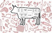 stock photo of cattle dog  - Vector illustration of beef pork lamb and chicken vegetables image bread drinks and cooking tools - JPG