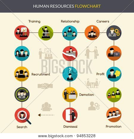 Human Resources Flowchart
