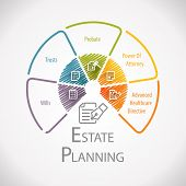 Estate Planning Legal Business Management Wheel Infographic poster