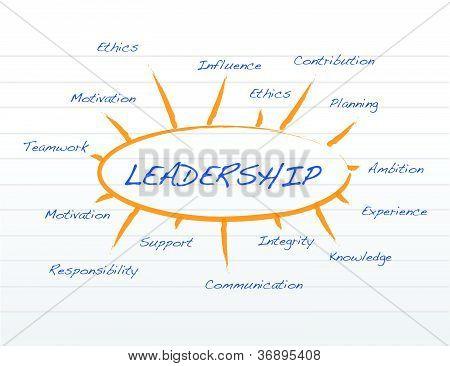 Leadership Model On A Notepad Illustration