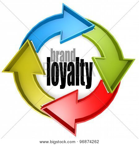 Brand Loyalty Color Cycle Sign