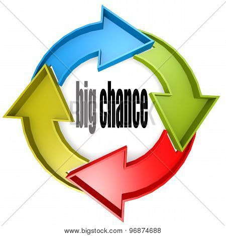Big Chance Color Cycle Sign
