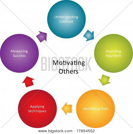Motivating others business diagram management strategy concept chart illustration