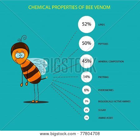 Chemical Composition Of Bee Venom