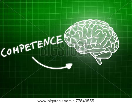 Competence Brain Background Knowledge Science Blackboard Green